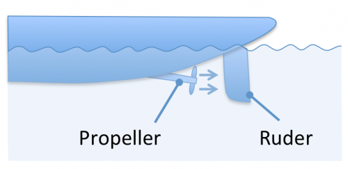 Hilfe beim Anlegen: Feststehender Propeller und Ruder