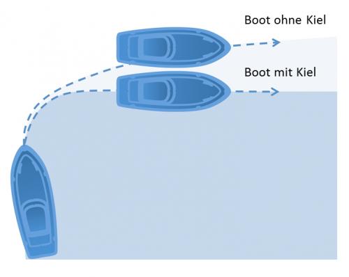 Hilfe beim Anlegen: Drift des Bootes mit und ohne Kiel