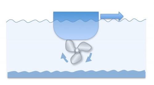 Hilfe beim Anlagen: Radeffekt beim Boot
