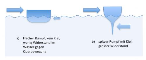 Hilfestellung beim Anlegen: Rumpf vom Motorboot und Kiel der Yacht